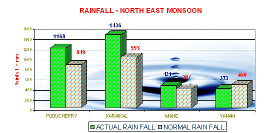 Rainfall - North East